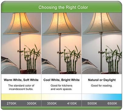 Color Temperature Led Fluorescent Lights Vs Energy Star